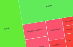A portion of a treemap diagram from the needotron