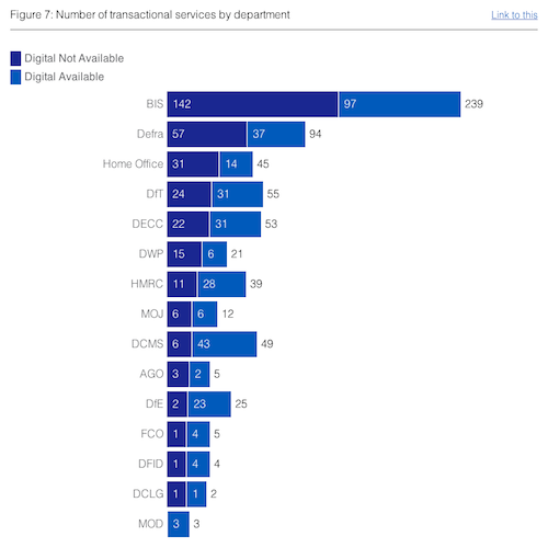 Number of transactional services by department