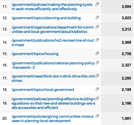 Most viewed pages on Inside Government 11 - 20 (November 15th - December 5th 2012)