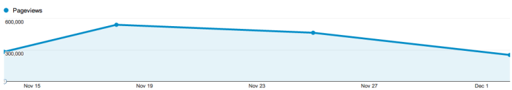 Weekly page views on Inside Government (November 15th - December 5th 2012)
