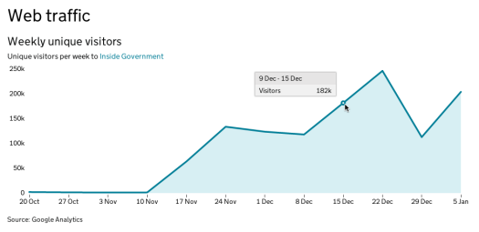 Graph showing weekly unique visitors to Inside Government