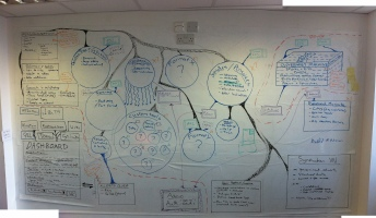 This is a photo of a more technical mind map, showing the chunks of stuff we thought we'd need to develop for the beta of GOV.UK.