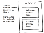 In the Spring of 2012 Russell Davies started to ask a thousand obvious questions, and had soon simplified things enormously. Hence this picture, which we use to explain GOV.UK to people inside and outside of Government.
