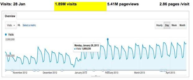 Visits graph
