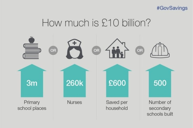 How much is 10bn infographic