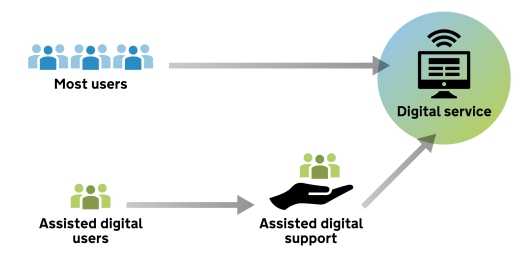 Diagram to explain assisted digital