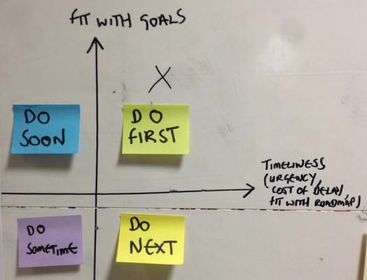 Prioritisation graph
