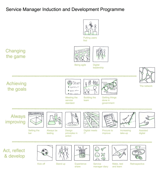 Service manager induction and development programme