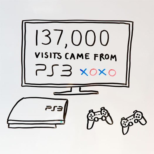 137,000 visits to GOV.UK came through a PS3!