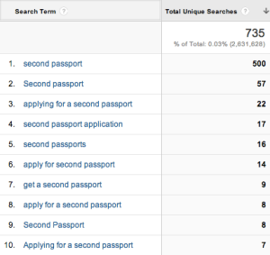 Searches for 'second passport' on GOV.UK in November 2013